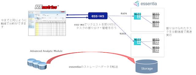 アクセス解析ツールRTmetricsの最新版V10の仕組み