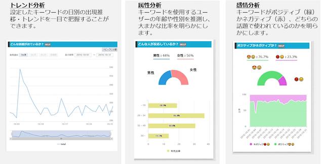 AIソーシャルメディア解析ツール「Reaction Monitor」、トレンド・属性・感情分析画面