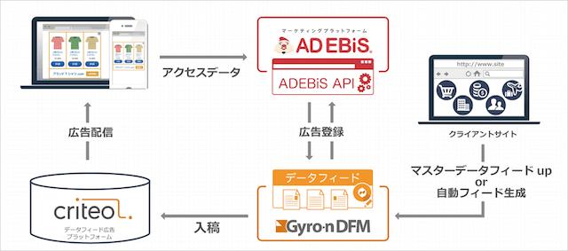 「アドエビス」と「Gyro-n DFM(ジャイロンDFM)」の連携の仕組み図