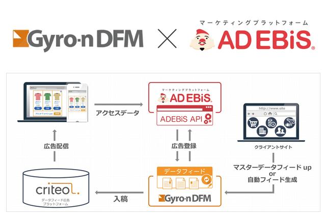 アドエビスがデータフィード最適化ツール「Gyro-n DFM」との連携を開始