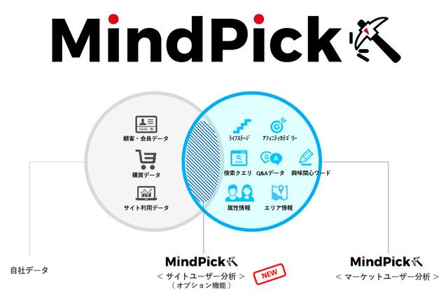 キーワード発掘ツールMindPick(マインドピック)、サイト訪問ユーザーのインサイト分析機能を追加
