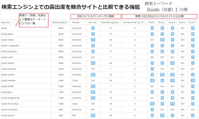SEOプラットフォーム「MIERUCA(ミエルカ)」の英語版、検索エンジン上の露出度を競合サイトと比較できる機能