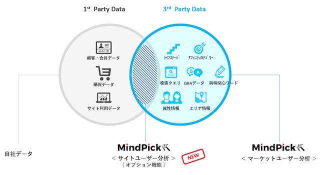 「MindPick(マインドピック)」のサイトユーザー分析機能イメージ図